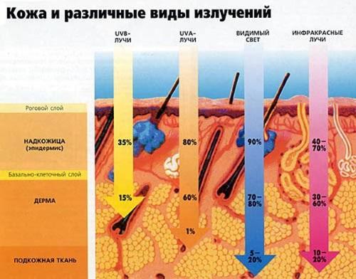 Воздействие ультрафиолетовых лучей